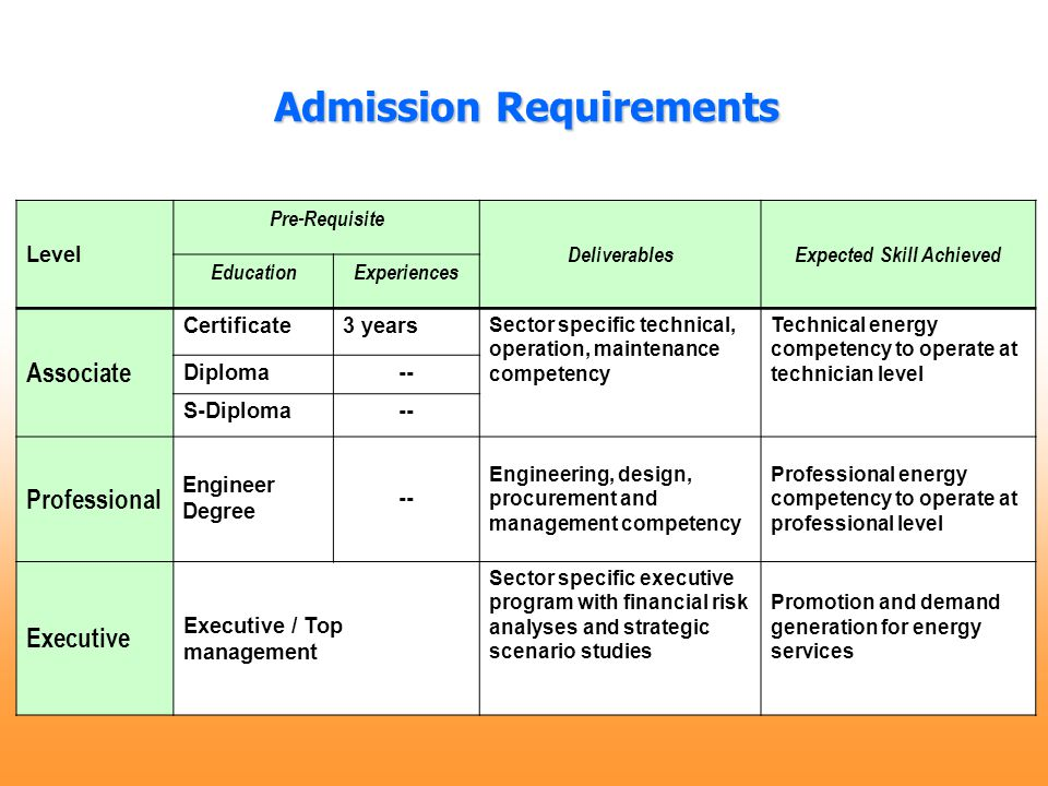 Admission Requirements Admission Requirements Level Pre-Requisite DeliverablesExpected Skill Achieved EducationExperiences Associate Certificate3 year