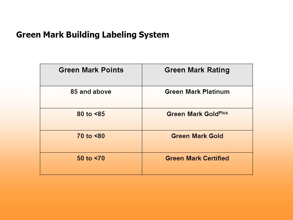 Green Mark PointsGreen Mark Rating 85 and aboveGreen Mark Platinum 80 to <85Green Mark Gold Plus 70 to <80Green Mark Gold 50 to <70Green Mark Certifie