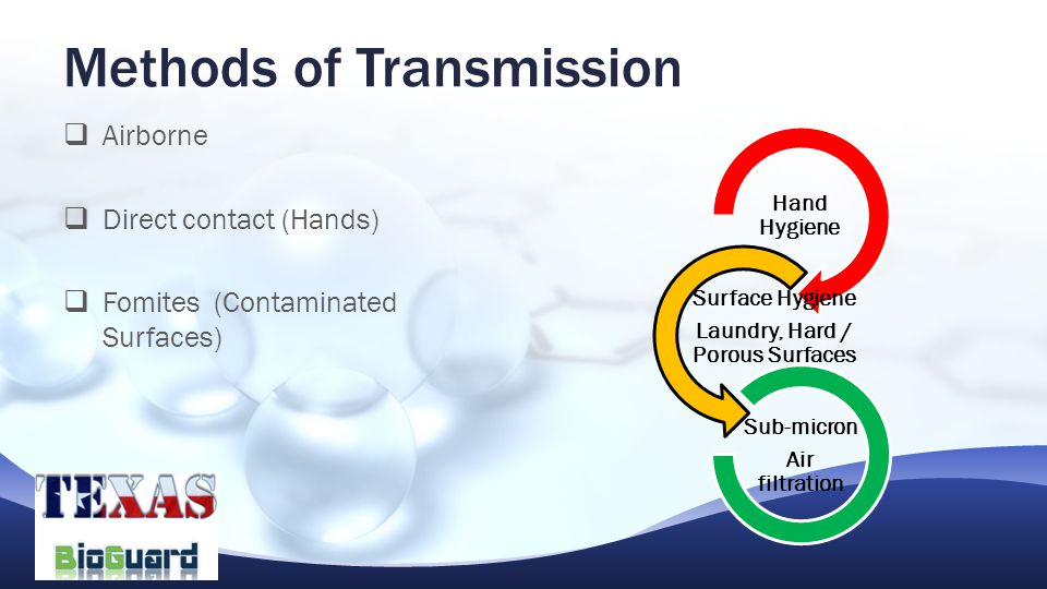  Airborne  Direct contact (Hands)  Fomites (Contaminated Surfaces) Methods of Transmission Hand Hygiene Surface Hygiene Laundry, Hard / Porous Surfaces Sub-micron Air filtration
