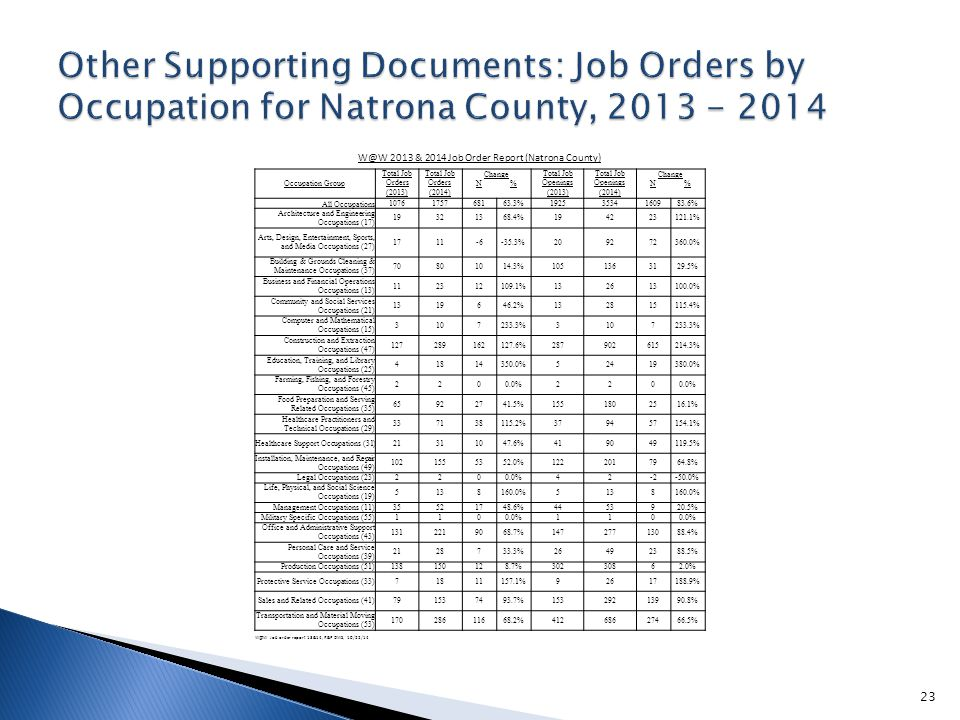W@W 2013 & 2014 Job Order Report (Natrona County) Occupation Group Total Job Orders (2013) Total Job Orders (2014) ChangeTotal Job Openings (2013) Total Job Openings (2014) Change N%N% All Occupations1076175768163.3%19253534160983.6% Architecture and Engineering Occupations (17) 19321368.4%194223121.1% Arts, Design, Entertainment, Sports, and Media Occupations (27) 1711-6-35.3%209272360.0% Building & Grounds Cleaning & Maintenance Occupations (37) 70801014.3%1051363129.5% Business and Financial Operations Occupations (13) 112312109.1%132613100.0% Community and Social Services Occupations (21) 1319646.2%132815115.4% Computer and Mathematical Occupations (15) 3107233.3%3107233.3% Construction and Extraction Occupations (47) 127289162127.6%287902615214.3% Education, Training, and Library Occupations (25) 41814350.0%52419380.0% Farming, Fishing, and Forestry Occupations (45) 2200.0%220 Food Preparation and Serving Related Occupations (35) 65922741.5%1551802516.1% Healthcare Practitioners and Technical Occupations (29) 337138115.2%379457154.1% Healthcare Support Occupations (31)21311047.6%419049119.5% Installation, Maintenance, and Repair Occupations (49) 1021555352.0%1222017964.8% Legal Occupations (23)2200.0%42-2-50.0% Life, Physical, and Social Science Occupations (19) 5138160.0%5138160.0% Management Occupations (11)35521748.6%4453920.5% Military Specific Occupations (55)1100.0%110 Office and Administrative Support Occupations (43) 1312219068.7%14727713088.4% Personal Care and Service Occupations (39) 2128733.3%26492388.5% Production Occupations (51)138150128.7%30230862.0% Protective Service Occupations (33)71811157.1%92617188.9% Sales and Related Occupations (41)791537493.7%15329213990.8% Transportation and Material Moving Occupations (53) 17028611668.2%41268627466.5% W@W Job order report 13&14, R&P DWS, 10/22/14 23
