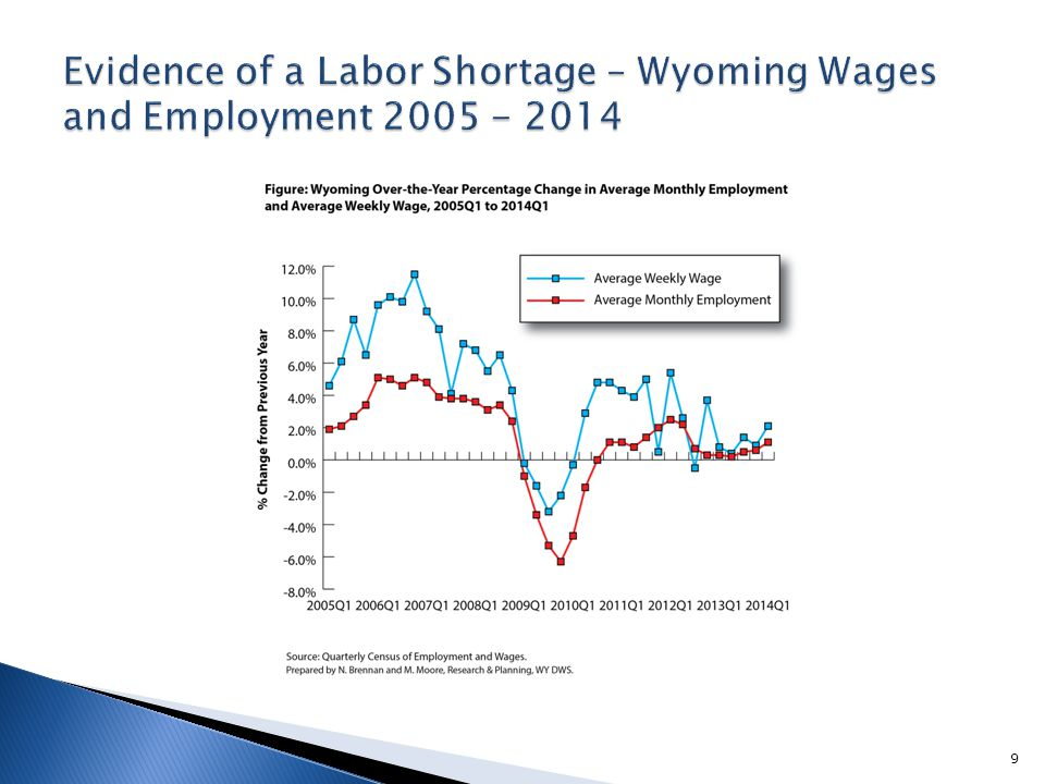  Therefore we must look for additional evidence regarding a labor shortage  There are other supporting documents that may indicate a labor shortage: proportion of non-resident workers from our New Hires Survey, changes in Unemployment Insurance claims, and changes in real wages.