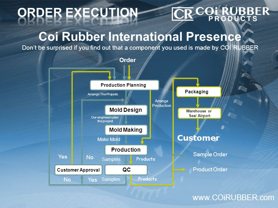 Coi Rubber International Presence Don't be surprised if you find out that a component you used is made by COI RUBBER www.COiRUBBER.com Order Production Planning Mold Design Production QC Our engineers plan the project Arrange The Projects Mold Making Make Mold Samples Products Packaging Warehouse or Sea/ Airport Customer Samples Products Arrange Production Customer Approval No Yes Sample Order Product Order Yes No