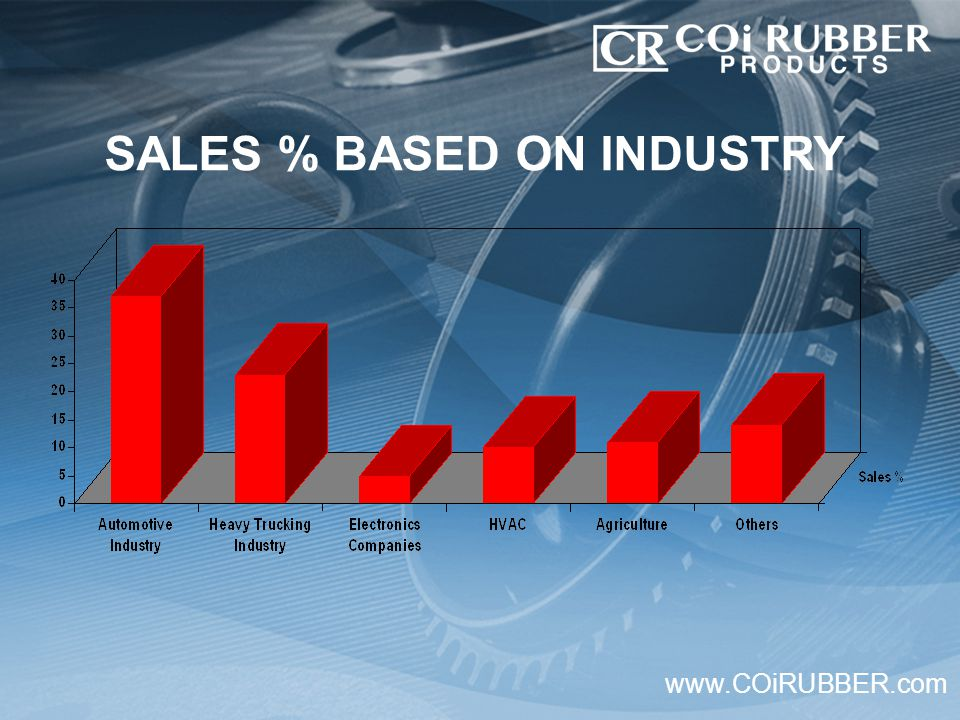 www.COiRUBBER.com SALES % BASED ON INDUSTRY