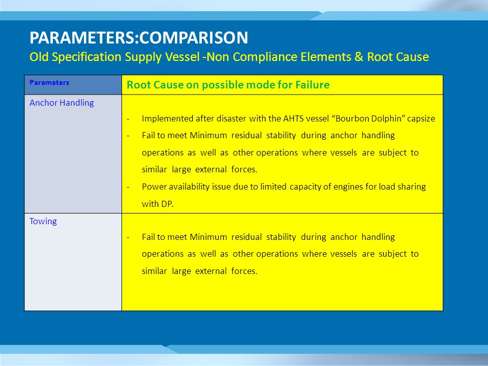 PARAMETERS:COMPARISON Old Specification Supply Vessel -Non Compliance Elements & Root Cause Paramaters Root Cause on possible mode for Failure Anchor Handling -Implemented after disaster with the AHTS vessel Bourbon Dolphin capsize -Fail to meet Minimum residual stability during anchor handling operations as well as other operations where vessels are subject to similar large external forces.