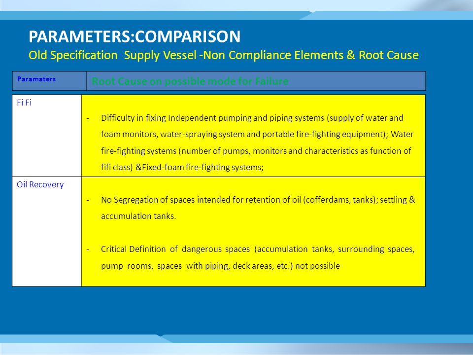 PARAMETERS:COMPARISON Old Specification Supply Vessel -Non Compliance Elements & Root Cause Paramaters Root Cause on possible mode for Failure Fi -Difficulty in fixing Independent pumping and piping systems (supply of water and foam monitors, water-spraying system and portable fire-fighting equipment); Water fire-fighting systems (number of pumps, monitors and characteristics as function of fifi class) &Fixed-foam fire-fighting systems; Oil Recovery -No Segregation of spaces intended for retention of oil (cofferdams, tanks); settling & accumulation tanks.
