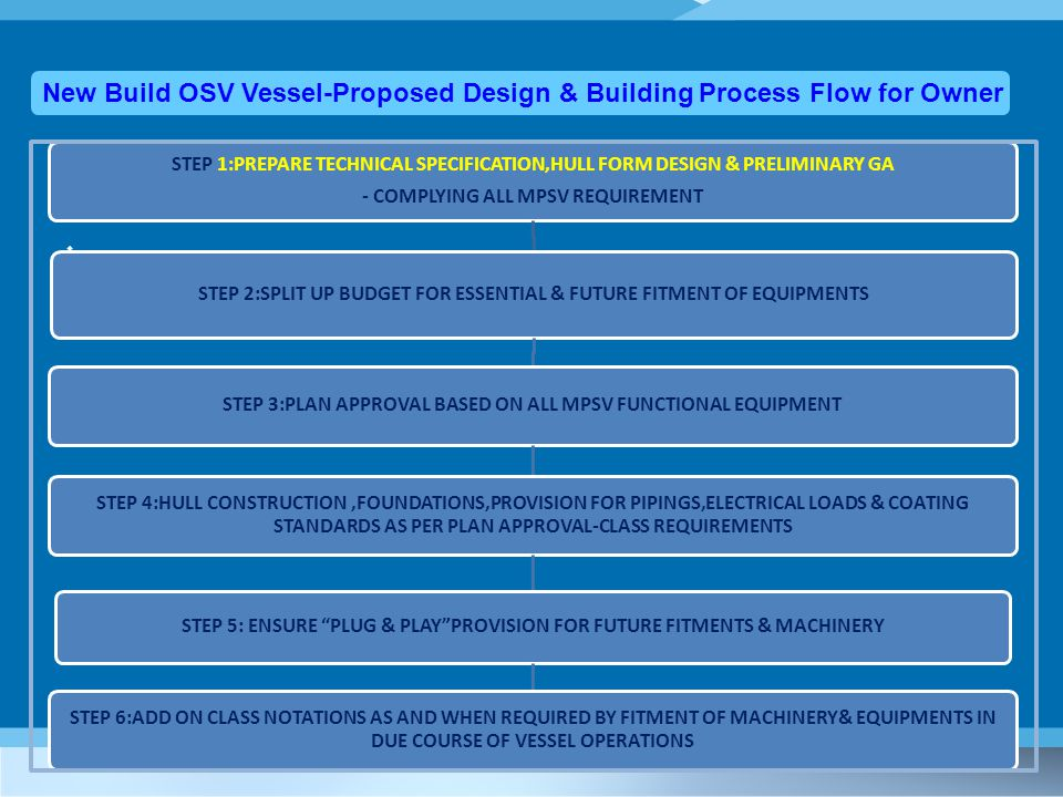  New Build OSV Vessel-Proposed Design & Building Process Flow for Owner STEP 1:PREPARE TECHNICAL SPECIFICATION,HULL FORM DESIGN & PRELIMINARY GA - COMPLYING ALL MPSV REQUIREMENT STEP 2:SPLIT UP BUDGET FOR ESSENTIAL & FUTURE FITMENT OF EQUIPMENTS STEP 3:PLAN APPROVAL BASED ON ALL MPSV FUNCTIONAL EQUIPMENT STEP 4:HULL CONSTRUCTION,FOUNDATIONS,PROVISION FOR PIPINGS,ELECTRICAL LOADS & COATING STANDARDS AS PER PLAN APPROVAL-CLASS REQUIREMENTS STEP 5: ENSURE PLUG & PLAY PROVISION FOR FUTURE FITMENTS & MACHINERY STEP 6:ADD ON CLASS NOTATIONS AS AND WHEN REQUIRED BY FITMENT OF MACHINERY& EQUIPMENTS IN DUE COURSE OF VESSEL OPERATIONS