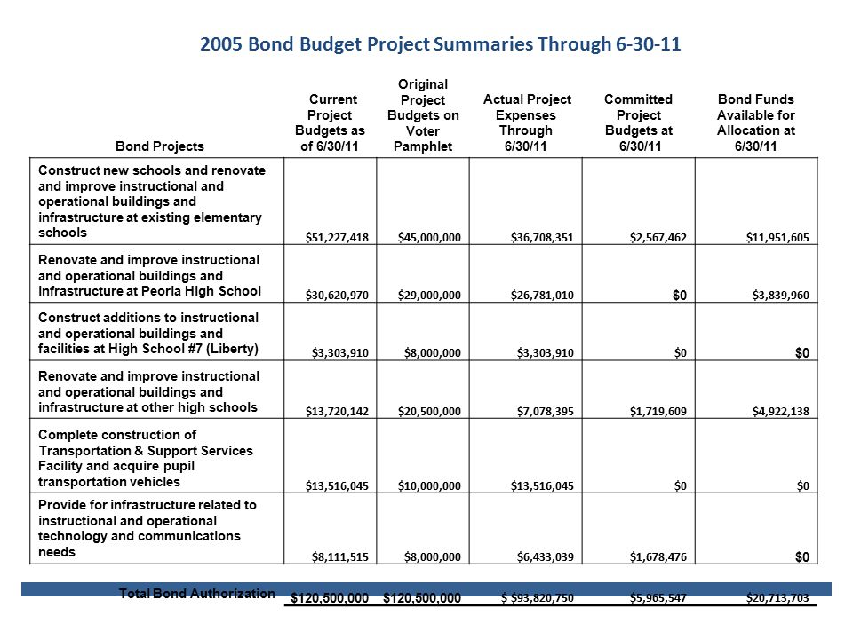 2005 Bond Budget Project Summaries Through 6-30-11 Bond Projects Current Project Budgets as of 6/30/11 Original Project Budgets on Voter Pamphlet Actual Project Expenses Through 6/30/11 Committed Project Budgets at 6/30/11 Bond Funds Available for Allocation at 6/30/11 Construct new schools and renovate and improve instructional and operational buildings and infrastructure at existing elementary schools $51,227,418$45,000,000$36,708,351$2,567,462$11,951,605 Renovate and improve instructional and operational buildings and infrastructure at Peoria High School $30,620,970$29,000,000$26,781,010 $0 $3,839,960 Construct additions to instructional and operational buildings and facilities at High School #7 (Liberty) $3,303,910$8,000,000$3,303,910$0 Renovate and improve instructional and operational buildings and infrastructure at other high schools $13,720,142$20,500,000$7,078,395$1,719,609$4,922,138 Complete construction of Transportation & Support Services Facility and acquire pupil transportation vehicles $13,516,045$10,000,000$13,516,045$0 Provide for infrastructure related to instructional and operational technology and communications needs $8,111,515$8,000,000$6,433,039$1,678,476 $0 Total Bond Authorization $120,500,000 $ $93,820,750$5,965,547$20,713,703