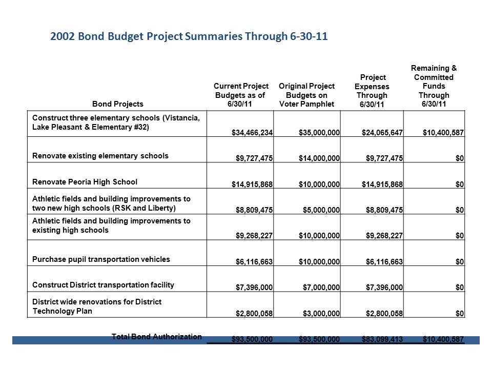 2002 Bond Budget Project Summaries Through 6-30-11 Bond Projects Current Project Budgets as of 6/30/11 Original Project Budgets on Voter Pamphlet Project Expenses Through 6/30/11 Remaining & Committed Funds Through 6/30/11 Construct three elementary schools (Vistancia, Lake Pleasant & Elementary #32) $34,466,234$35,000,000$24,065,647$10,400,587 Renovate existing elementary schools $9,727,475$14,000,000$9,727,475$0 Renovate Peoria High School $14,915,868$10,000,000$14,915,868$0 Athletic fields and building improvements to two new high schools (RSK and Liberty) $8,809,475$5,000,000$8,809,475$0 Athletic fields and building improvements to existing high schools $9,268,227$10,000,000$9,268,227$0 Purchase pupil transportation vehicles $6,116,663$10,000,000$6,116,663$0 Construct District transportation facility $7,396,000$7,000,000$7,396,000$0 District wide renovations for District Technology Plan $2,800,058$3,000,000$2,800,058$0 Total Bond Authorization $93,500,000 $83,099,413$10,400,587