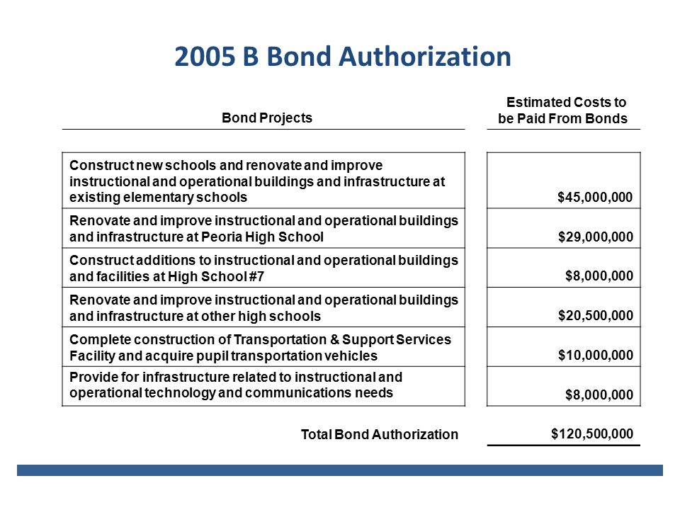 Bond Projects Estimated Costs to be Paid From Bonds Construct new schools and renovate and improve instructional and operational buildings and infrastructure at existing elementary schools $45,000,000 Renovate and improve instructional and operational buildings and infrastructure at Peoria High School $29,000,000 Construct additions to instructional and operational buildings and facilities at High School #7 $8,000,000 Renovate and improve instructional and operational buildings and infrastructure at other high schools $20,500,000 Complete construction of Transportation & Support Services Facility and acquire pupil transportation vehicles $10,000,000 Provide for infrastructure related to instructional and operational technology and communications needs $8,000,000 Total Bond Authorization $120,500,000 2005 B Bond Authorization