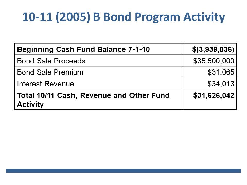 10-11 (2005) B Bond Program Activity Beginning Cash Fund Balance 7-1-10$(3,939,036) Bond Sale Proceeds$35,500,000 Bond Sale Premium$31,065 Interest Revenue$34,013 Total 10/11 Cash, Revenue and Other Fund Activity $31,626,042