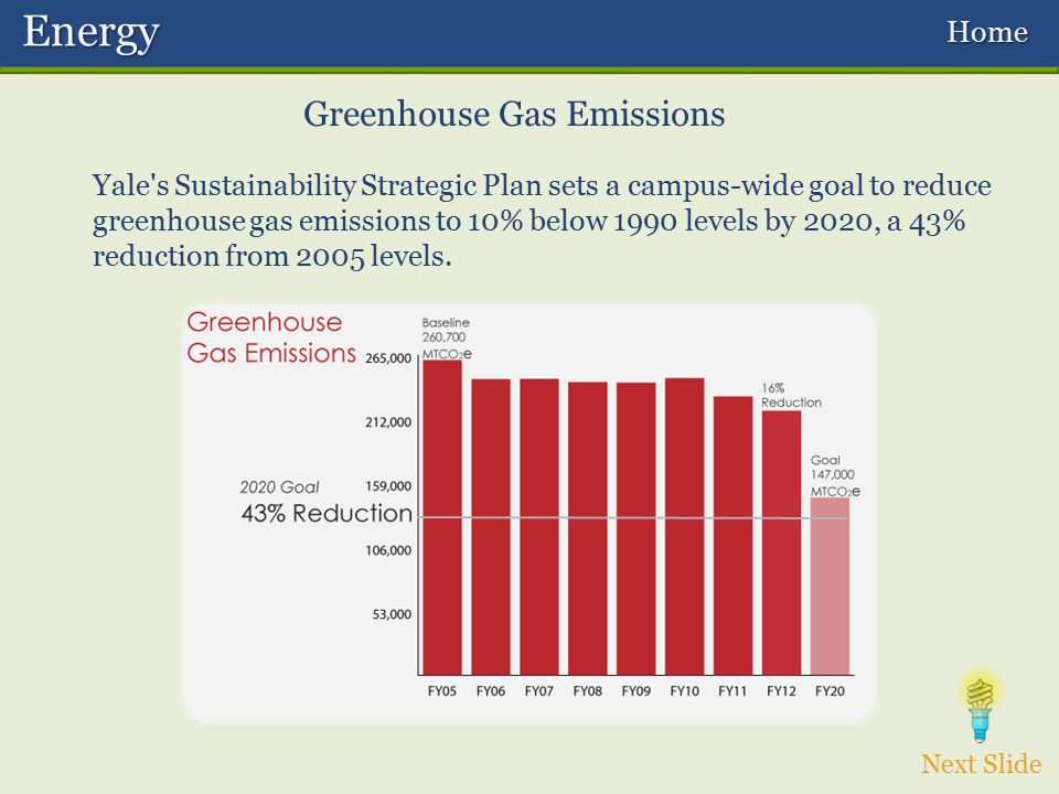 Yale's Sustainability Strategic Plan sets a campus-wide goal to reduce greenhouse gas emissions to 10% below 1990 levels by 2020, a 43% reduction from