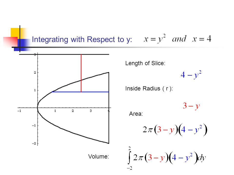 Integrating with Respect to y: Length of Slice: Inside Radius ( r ): Area: Volume: