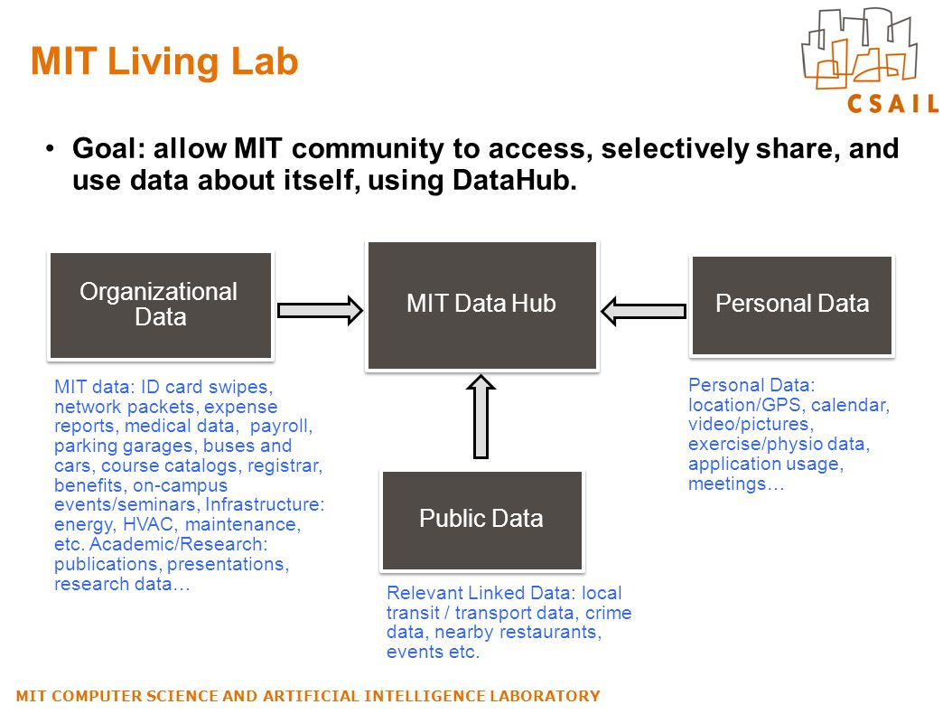 MIT Living Lab Goal: allow MIT community to access, selectively share, and use data about itself, using DataHub. MIT COMPUTER SCIENCE AND ARTIFICIAL I