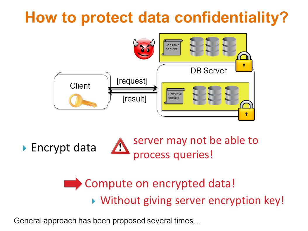 How to protect data confidentiality? DB Server Client Sensitive content  Encrypt data server may not be able to process queries!  Compute on encrypt