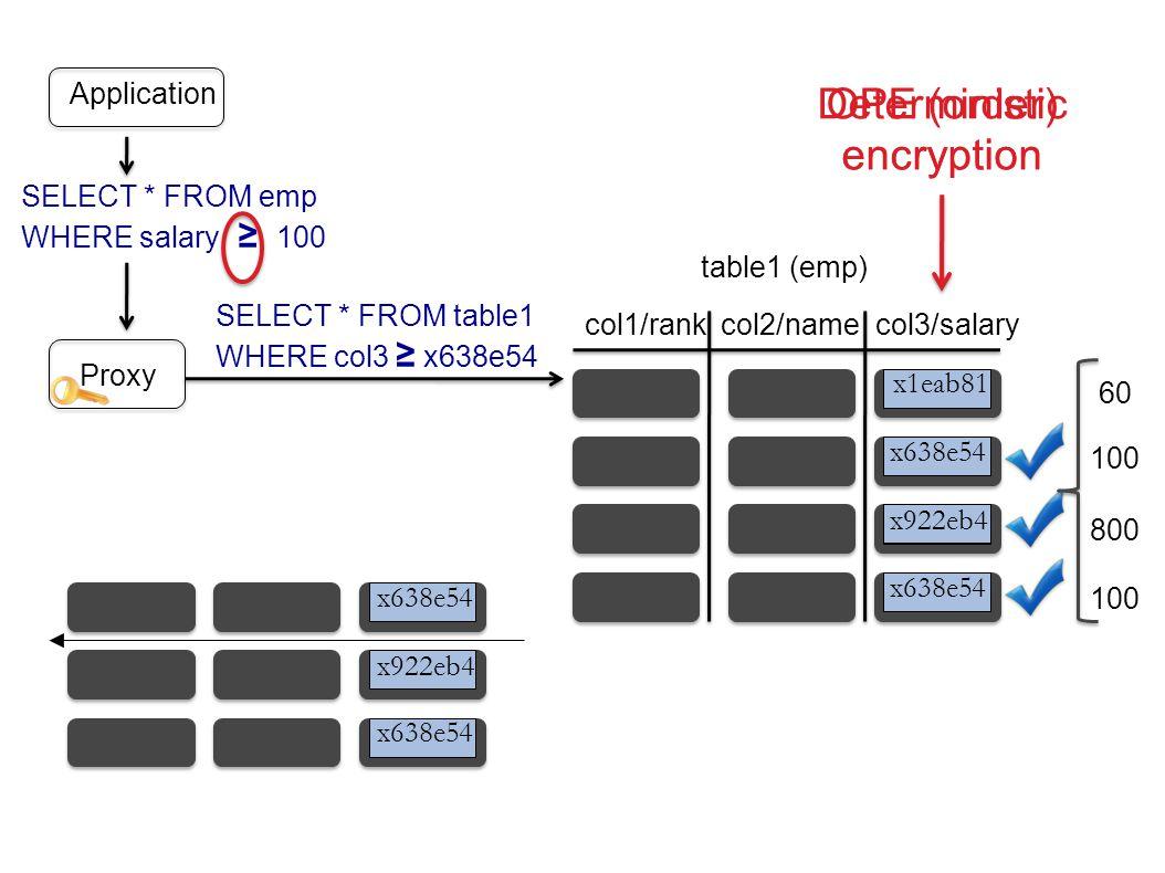 col1/rankcol2/name table1 (emp) x934bc1 x5a8c34 x84a21c x638e54 x922eb4 x1eab81 SELECT * FROM table1 WHERE col3 ≥ x638e54 Proxy x638e54 x922eb4 x638e54 col3/salary Application 60 100 800 100 Deterministic encryption SELECT * FROM emp WHERE salary ≥ 100 OPE (order) encryption