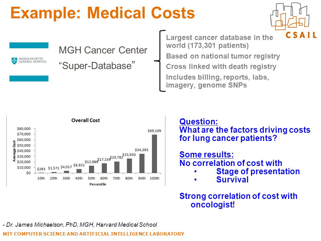 "Example: Medical Costs MIT COMPUTER SCIENCE AND ARTIFICIAL INTELLIGENCE LABORATORY MGH Cancer Center ""Super-Database "" Question: What are the factors"