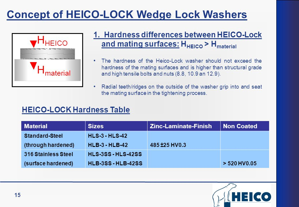15 H HEICO H material 1. Hardness differences between HEICO-Lock and mating surfaces: H HEICO > H material The hardness of the Heico-Lock washer shoul