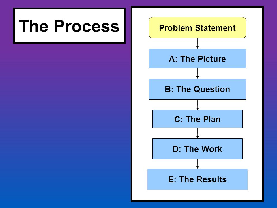 The Process A: The Picture B: The Question C: The Plan D: The Work E: The Results Problem Statement