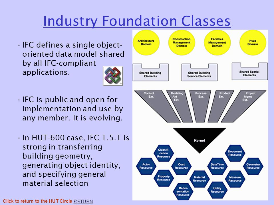 Industry Foundation Classes IFC defines a single object- oriented data model shared by all IFC-compliant applications.