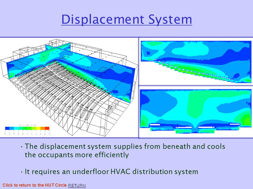 Displacement System The displacement system supplies from beneath and cools the occupants more efficiently It requires an underfloor HVAC distribution system RETURN Click to return to the HUT Circle RETURN