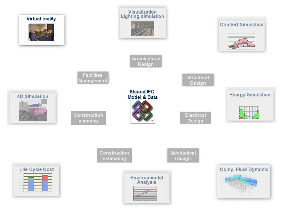 4D Simulation Visualization Lighting simulation Construction Estimating Facilities Management Architectural Design Mechanical Design Structural Design Energy Simulation EnvironmentalAnalysis Comfort Simulation Comp.