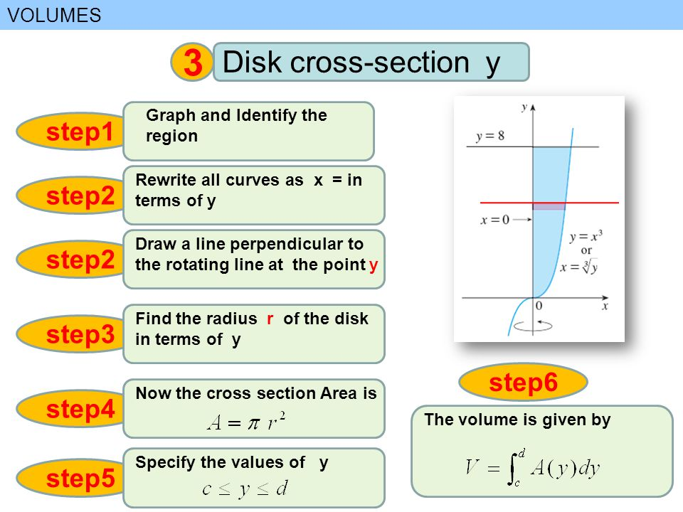 VOLUMES 3 Disk cross-section y step1 Graph and Identify the region step2 Draw a line perpendicular to the rotating line at the point y step3 Find the