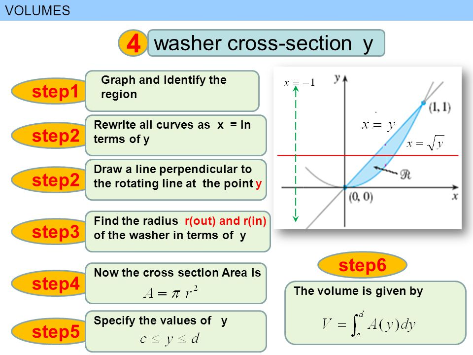 VOLUMES 4 washer cross-section y step1 Graph and Identify the region step2 Draw a line perpendicular to the rotating line at the point y step3 Find th