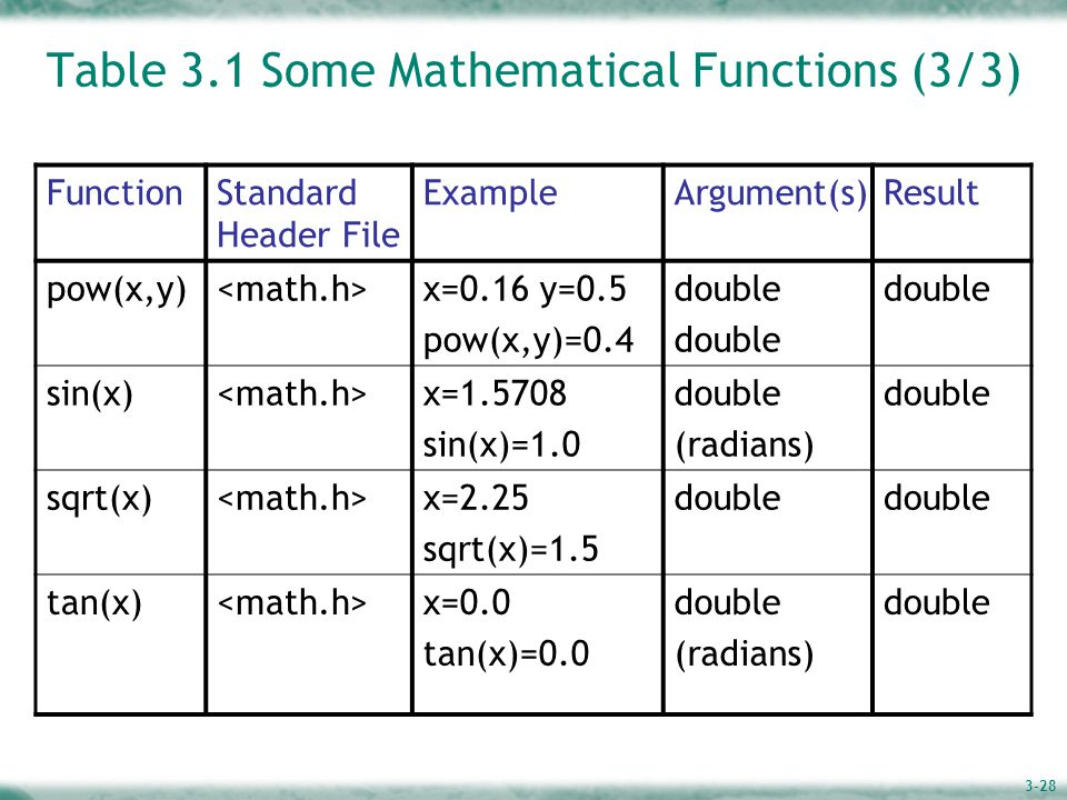 3-28 Table 3.1 Some Mathematical Functions (3/3) FunctionStandard Header File ExampleArgument(s)Result pow(x,y) x=0.16 y=0.5 pow(x,y)=0.4 double sin(x) x=1.5708 sin(x)=1.0 double (radians) double sqrt(x) x=2.25 sqrt(x)=1.5 double tan(x) x=0.0 tan(x)=0.0 double (radians) double