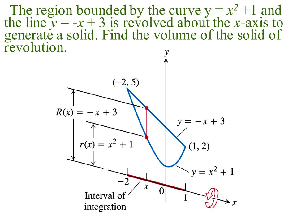 The region bounded by the curve y = x 2 +1 and the line y = -x + 3 is revolved about the x-axis to generate a solid.