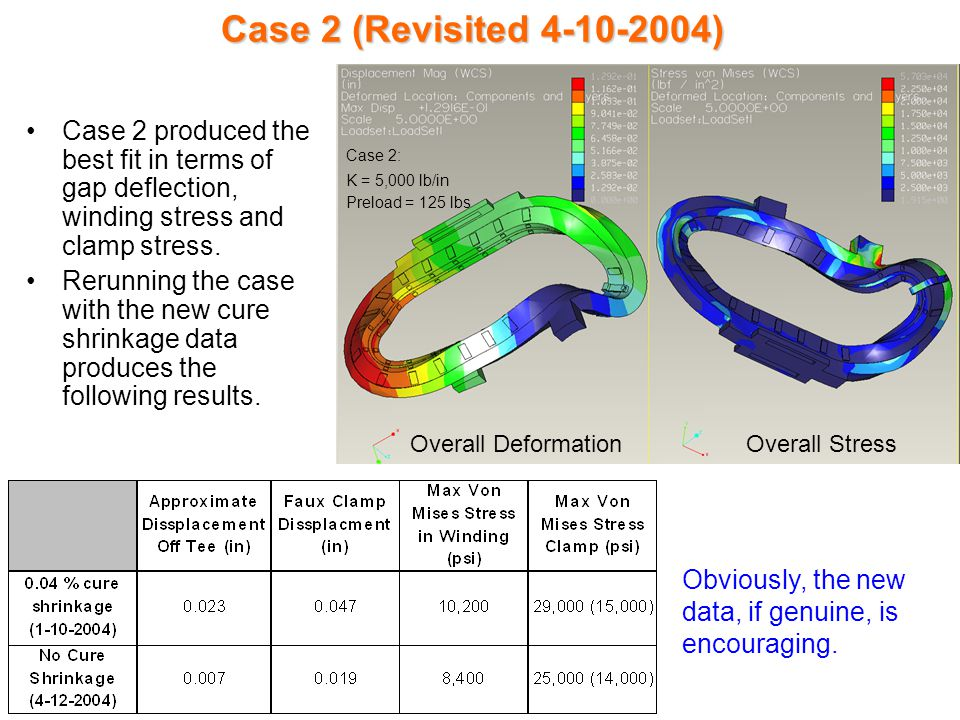 Case 2 (Revisited 4-10-2004) Case 2 produced the best fit in terms of gap deflection, winding stress and clamp stress.