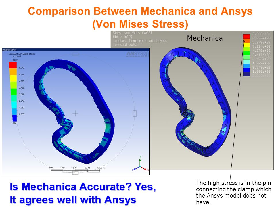 Comparison Between Mechanica and Ansys (Von Mises Stress) The high stress is in the pin connecting the clamp which the Ansys model does not have.