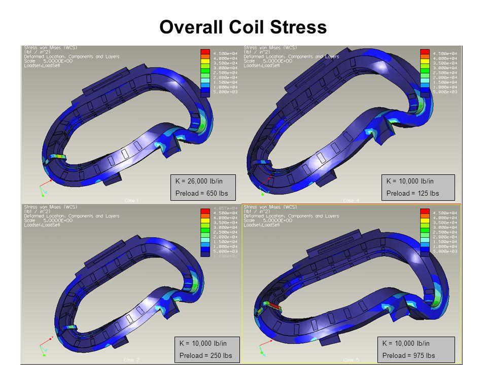 Overall Coil Stress Case 1Case 4 Case 2Case 5 K = 26,000 lb/in Preload = 650 lbs K = 10,000 lb/in Preload = 250 lbs K = 10,000 lb/in Preload = 975 lbs K = 10,000 lb/in Preload = 125 lbs