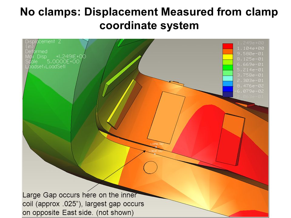 No clamps: Displacement Measured from clamp coordinate system Large Gap occurs here on the inner coil (approx.025 ), largest gap occurs on opposite East side.