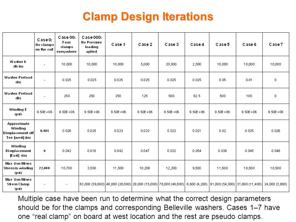 Clamp Design Iterations Multiple case have been run to determine what the correct design parameters should be for the clamps and corresponding Belleville washers.