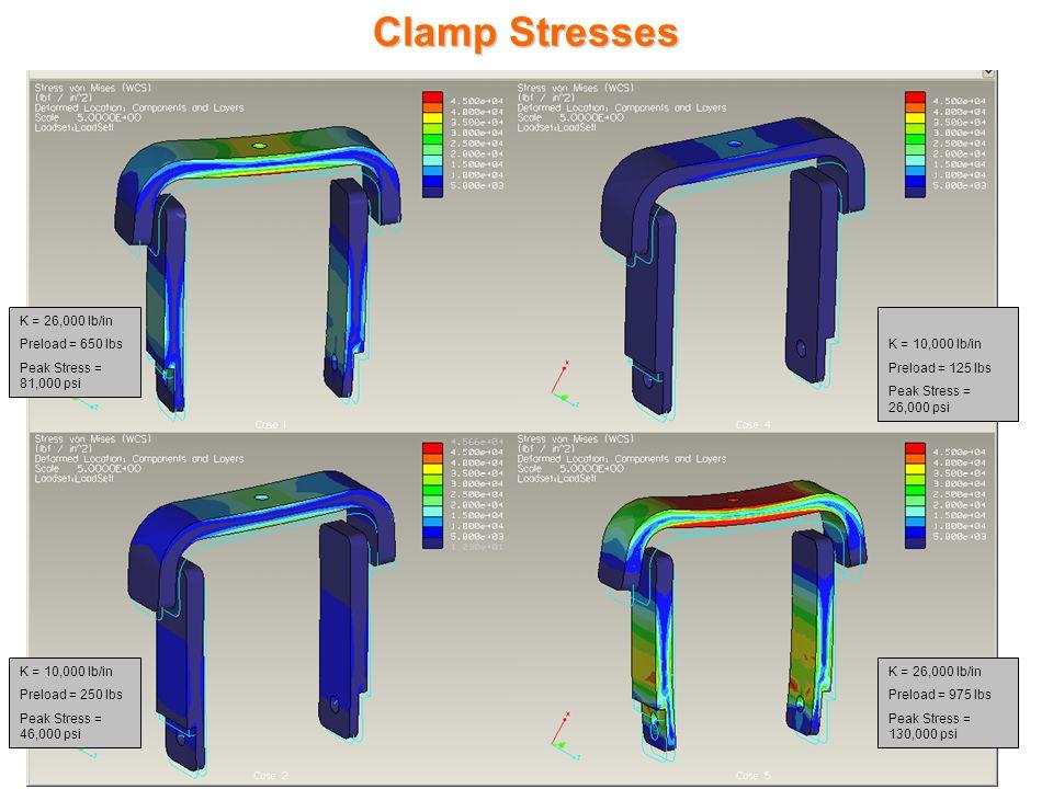 Clamp Stresses K = 26,000 lb/in Preload = 650 lbs Peak Stress = 81,000 psi K = 10,000 lb/in Preload = 250 lbs Peak Stress = 46,000 psi K = 10,000 lb/in Preload = 125 lbs Peak Stress = 26,000 psi K = 26,000 lb/in Preload = 975 lbs Peak Stress = 130,000 psi