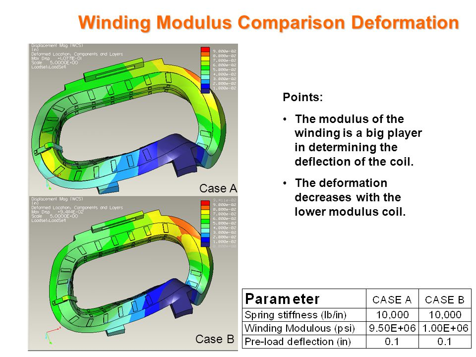 Winding Modulus Comparison Deformation Points: The modulus of the winding is a big player in determining the deflection of the coil.