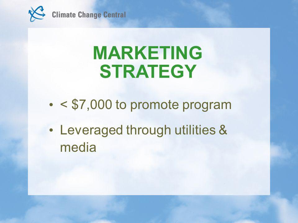 < $7,000 to promote program Leveraged through utilities & media MARKETING STRATEGY