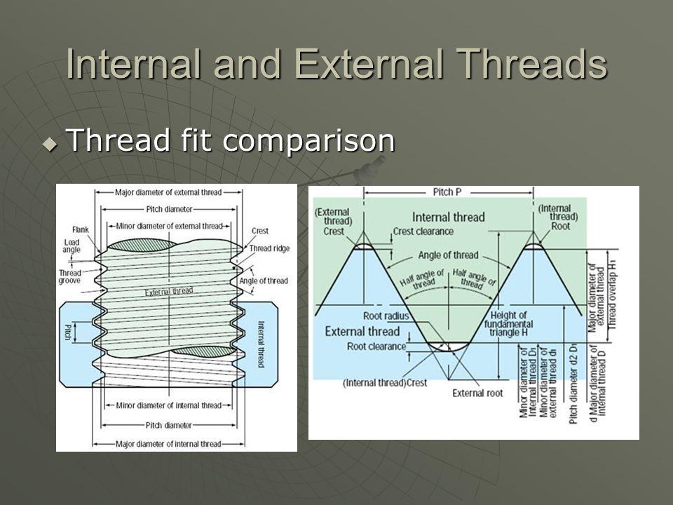 Internal and External Threads  Thread fit comparison