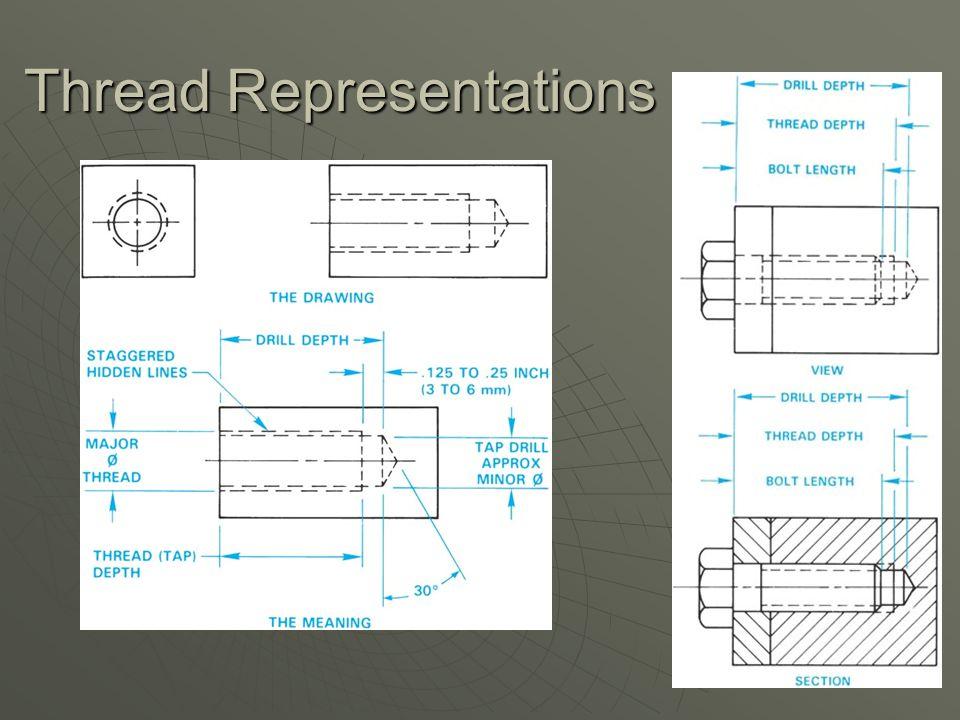 Thread Representations