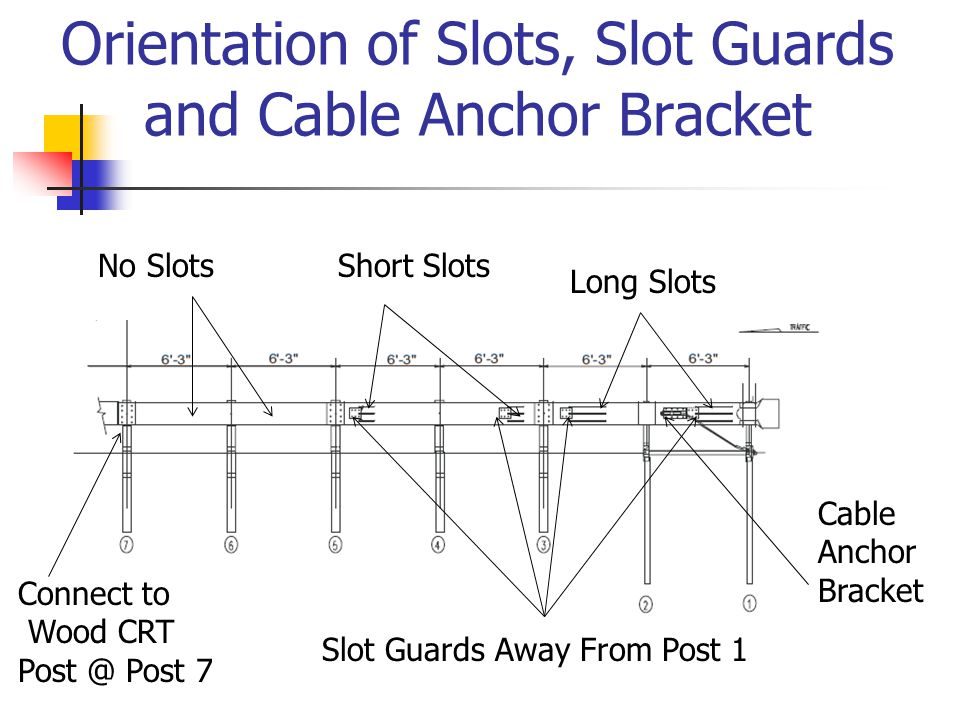 Orientation of Slots, Slot Guards and Cable Anchor Bracket Slot Guards Away From Post 1 Connect to Wood CRT Post @ Post 7 No SlotsShort Slots Long Slo