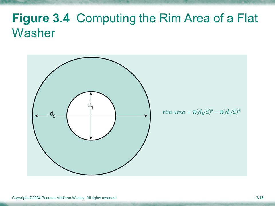 Copyright ©2004 Pearson Addison-Wesley. All rights reserved.3-12 Figure 3.4 Computing the Rim Area of a Flat Washer