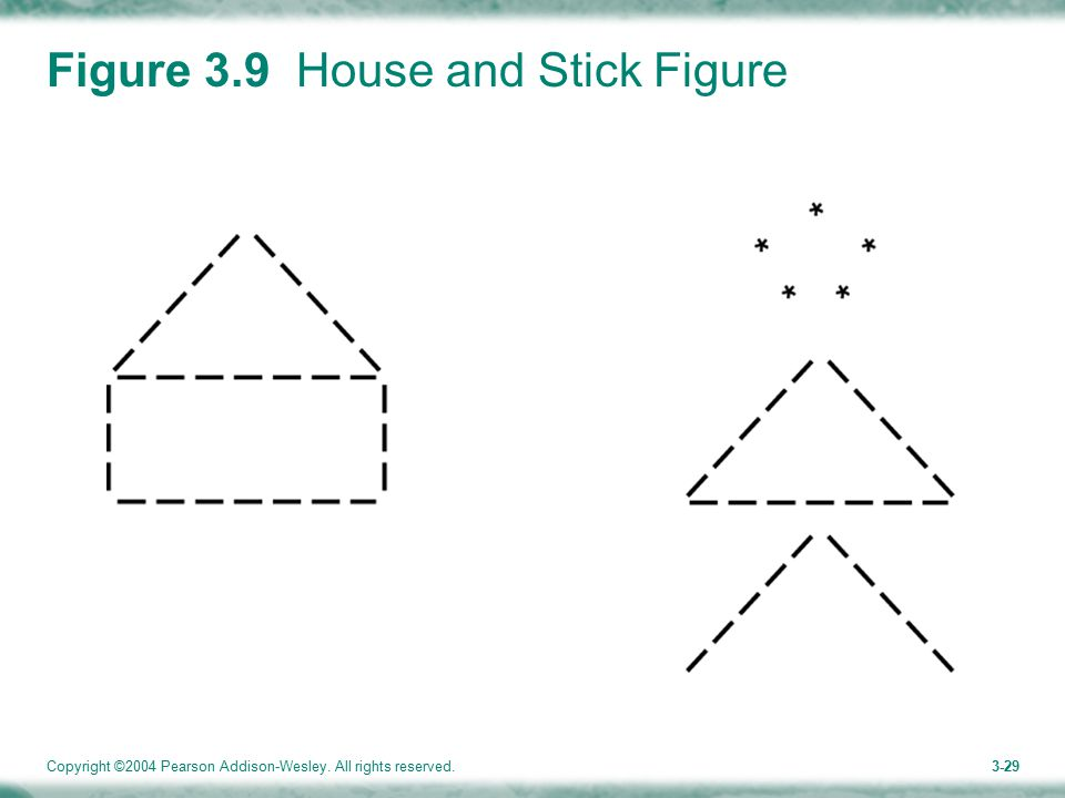 Copyright ©2004 Pearson Addison-Wesley. All rights reserved.3-29 Figure 3.9 House and Stick Figure