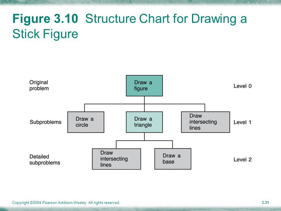 Copyright ©2004 Pearson Addison-Wesley. All rights reserved.3-31 Figure 3.10 Structure Chart for Drawing a Stick Figure