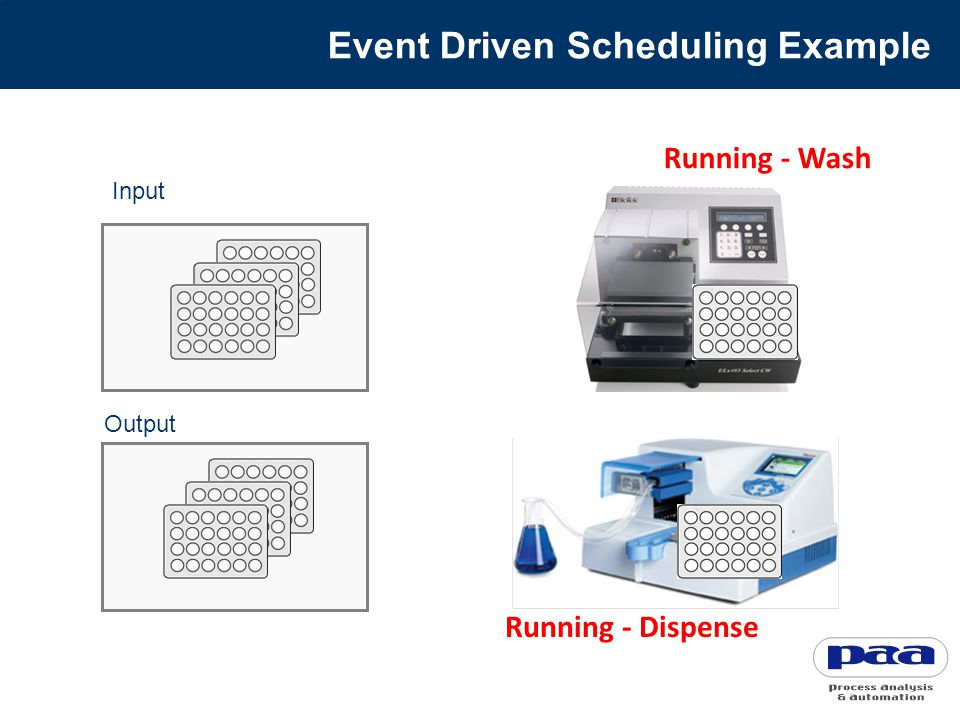 Running - Wash Running - Dispense Input Output Event Driven Scheduling Example