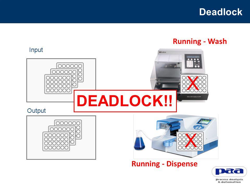 Running - Wash Running - Dispense Input Output Deadlock DEADLOCK!! X X