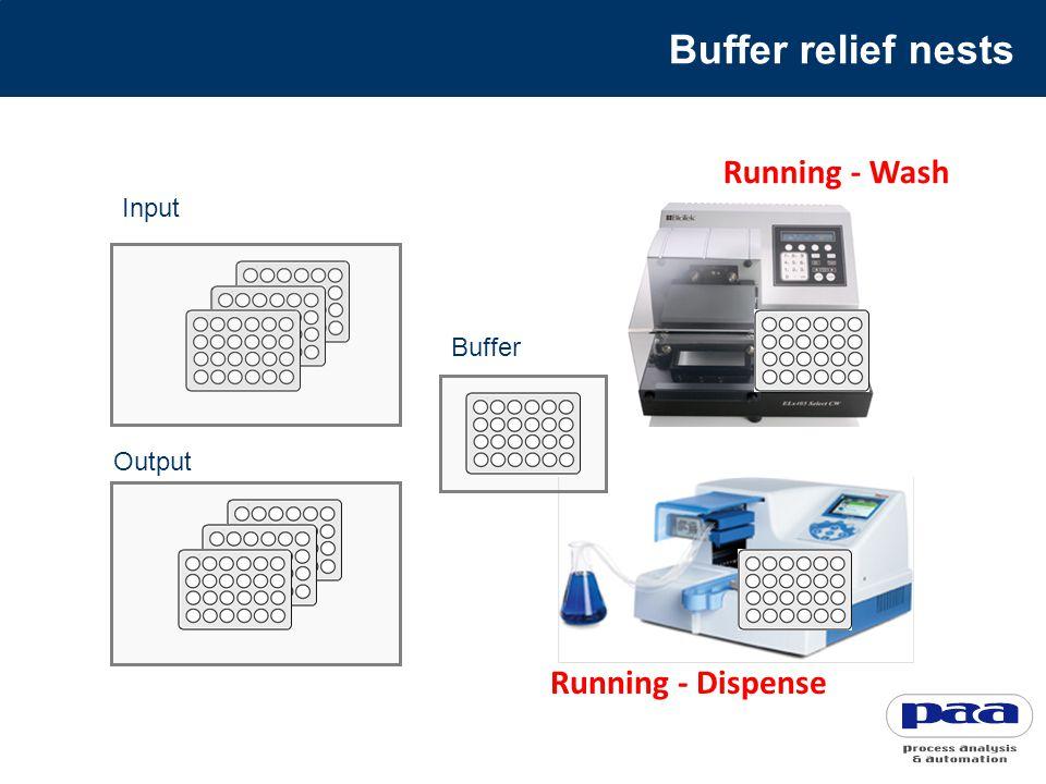 Running - Wash Running - Dispense Input Output Buffer relief nests Buffer