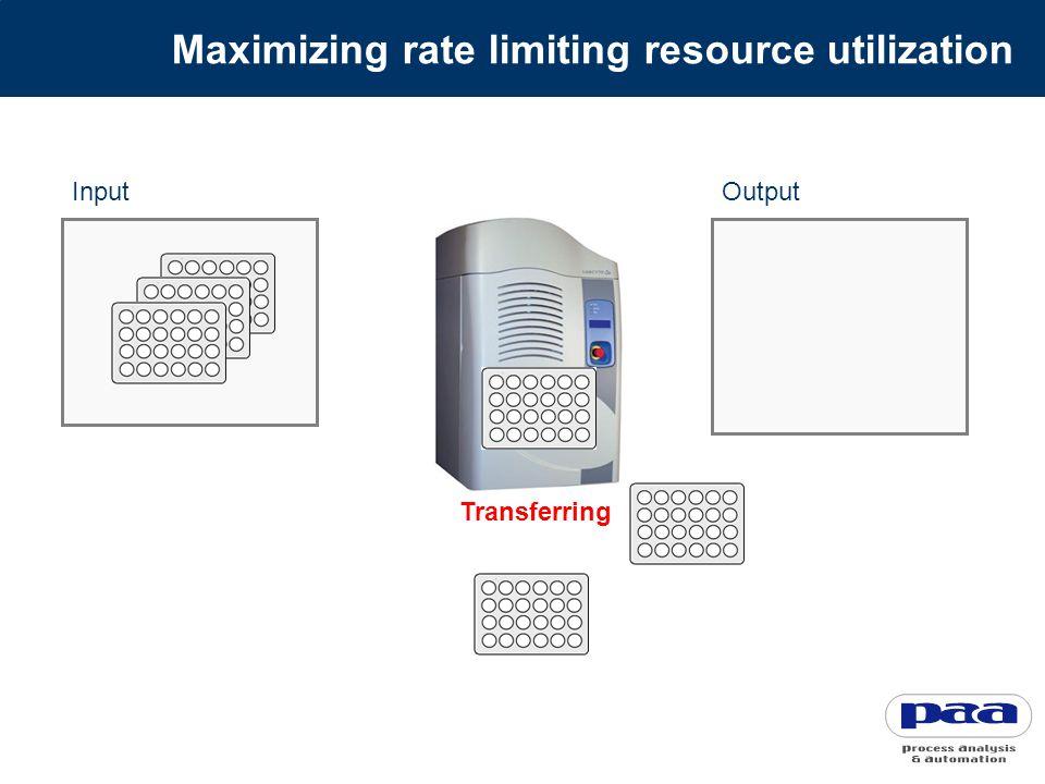 Maximizing rate limiting resource utilization InputOutput Transferring