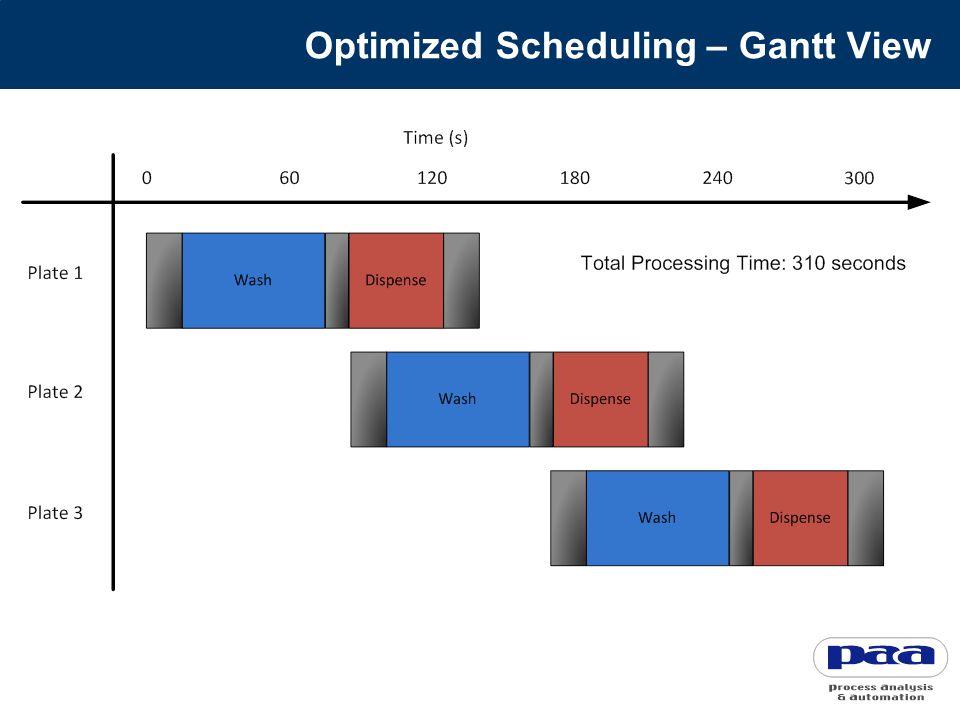 Optimized Scheduling – Gantt View