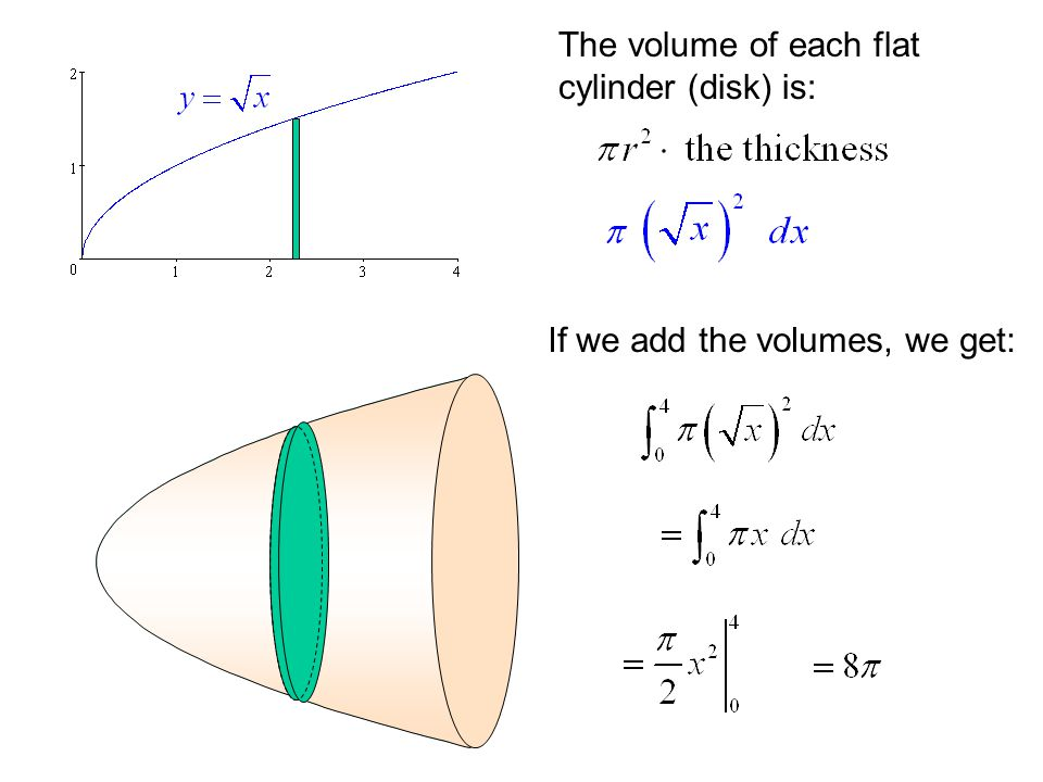 The volume of each flat cylinder (disk) is: If we add the volumes, we get: