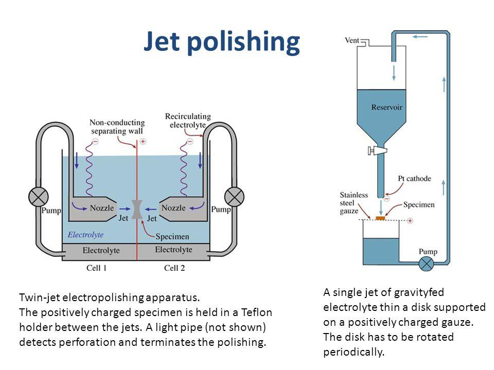 Jet polishing Twin-jet electropolishing apparatus.